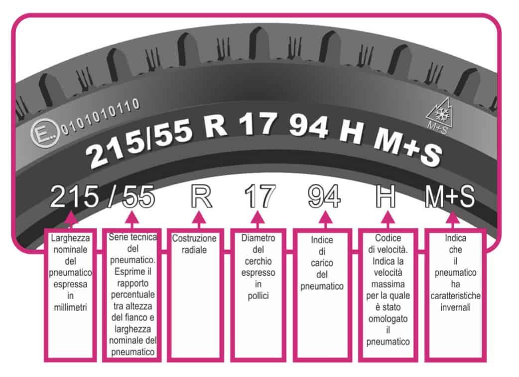 come leggere le misure riportate sul fianco del pneumatico